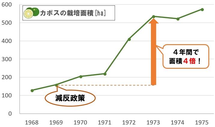 カボスの栽培面積グラフ