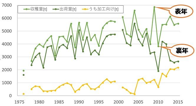 カボスの収穫量グラフ