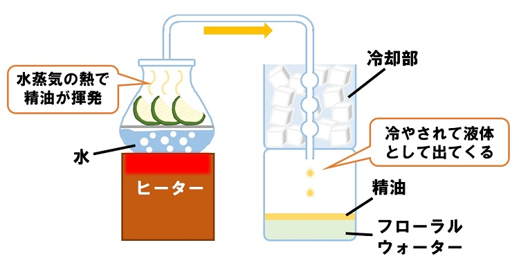 水蒸気蒸留法