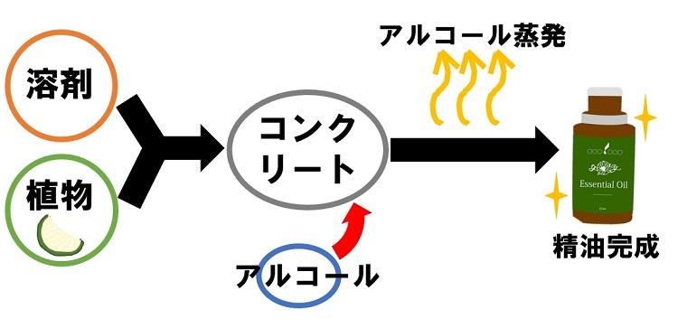 溶剤抽出法